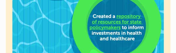 Created a repository of resources for state policymakers to inform investments in health and healthcare